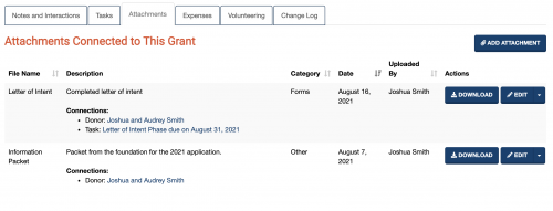A screenshot showing several attachments connected to this grant opportunity