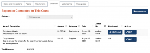 A screenshot showing expenses logged in connection with the grant.